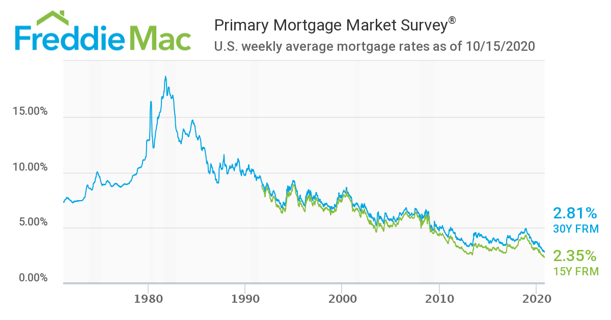 Mortgage Rates Historic Lows